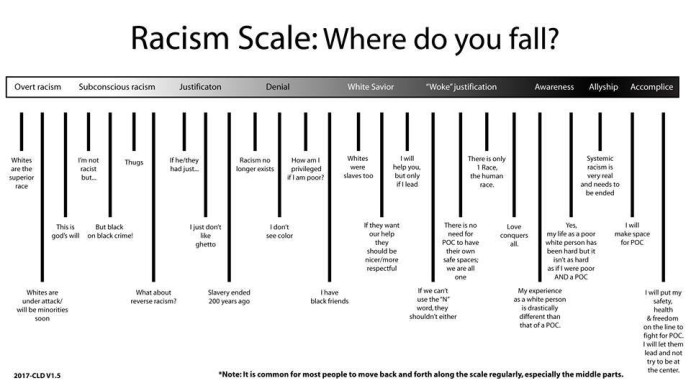 Image result for racism scale facebook